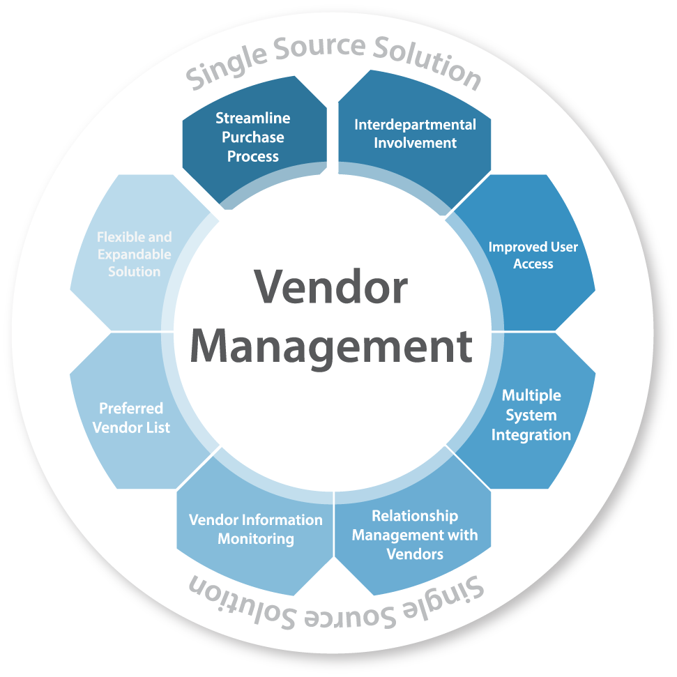 vendor management program template - vendor management complyworks