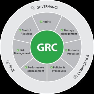GRC Circle