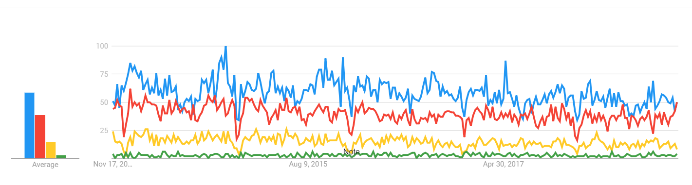 Google Trends Interest Over Time Line Graph
