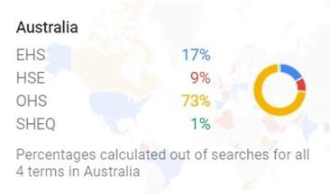 Australia EHS, HSE, OHS, SHEQ trends graph