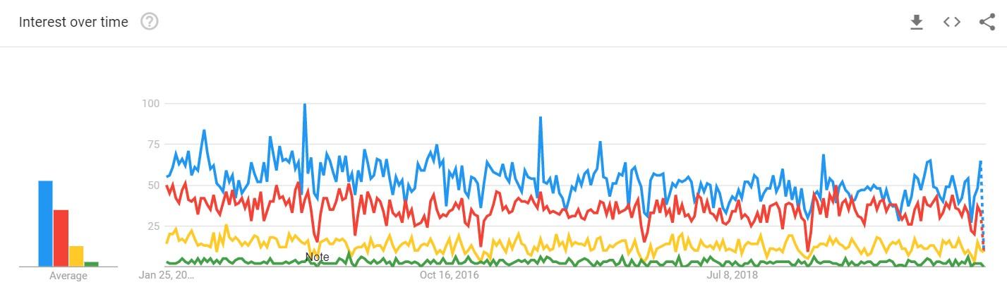 Google Trends EHS vs HSE vs OHS vs SHEQ Line Graph 2020
